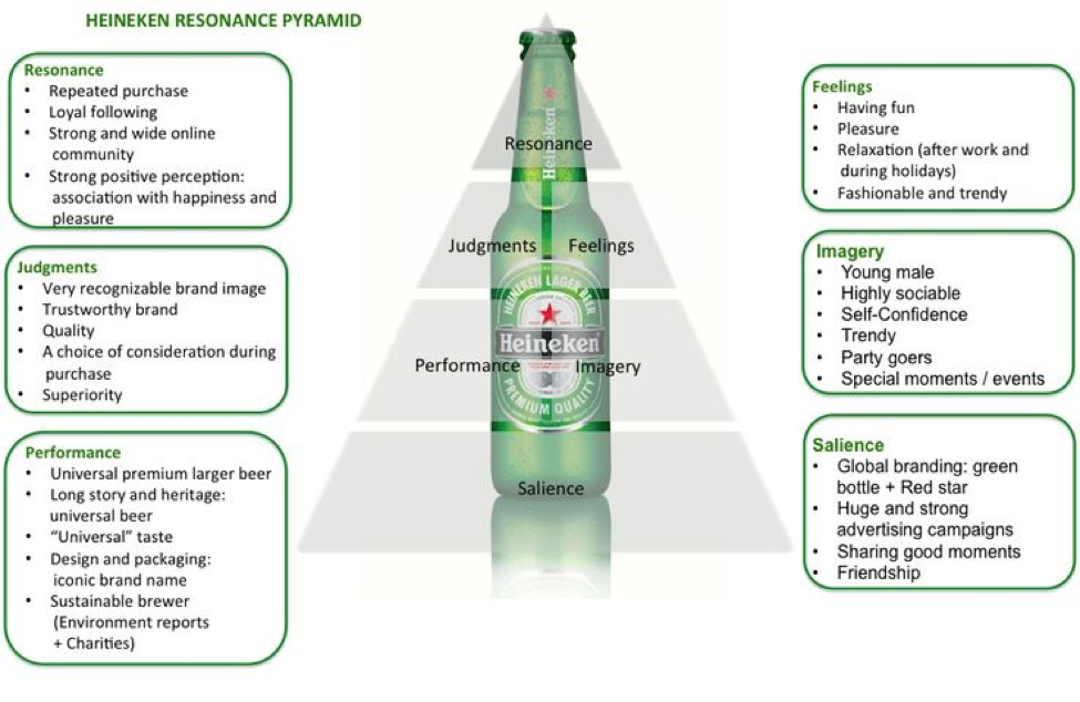 heineken swot analysis